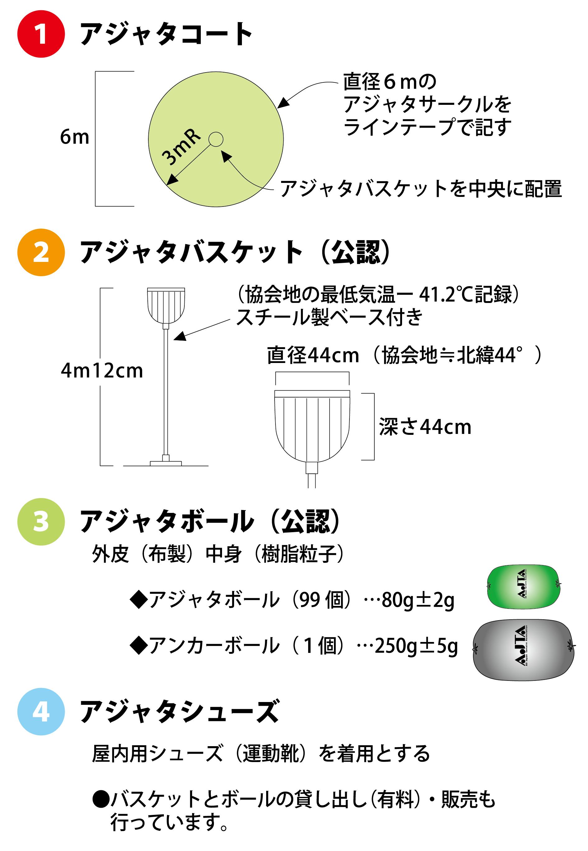 アジャタコート 直径6cmのアジャタサークルをラインテープで記す アジャタバスケットを中央に配置 アジャタバスケット(公認) 協会地の最低気温-41.2℃記録 スチール製ベース付き 直径44cm(協会地 北緯44度) 深さ44cm 4m12cm アジャタボール(公認) 外皮(布製)中身(樹脂粒子) アジャタボール(99個) ... 80g +- 2g アンカーボール(1個) ... 250g +- 5g アジャタシューズ 屋内用シューズ(運動靴)を着用とする バスケットとボールの貸し出し(有料)・販売も行っています。